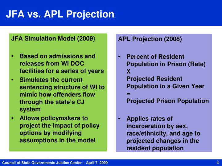 JFA vs. APL Projection