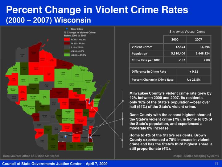 Percent Change in Violent Crime Rates