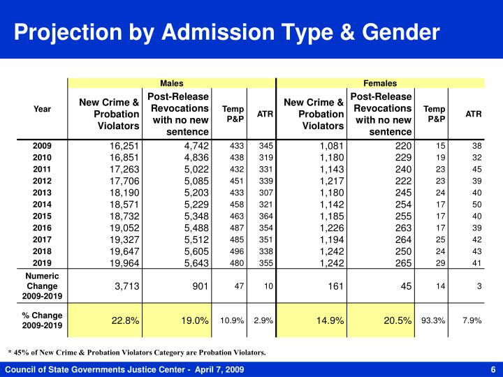 Projection by Admission Type & Gender
