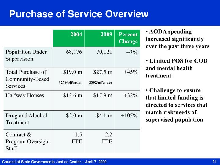 Purchase of Service Overview