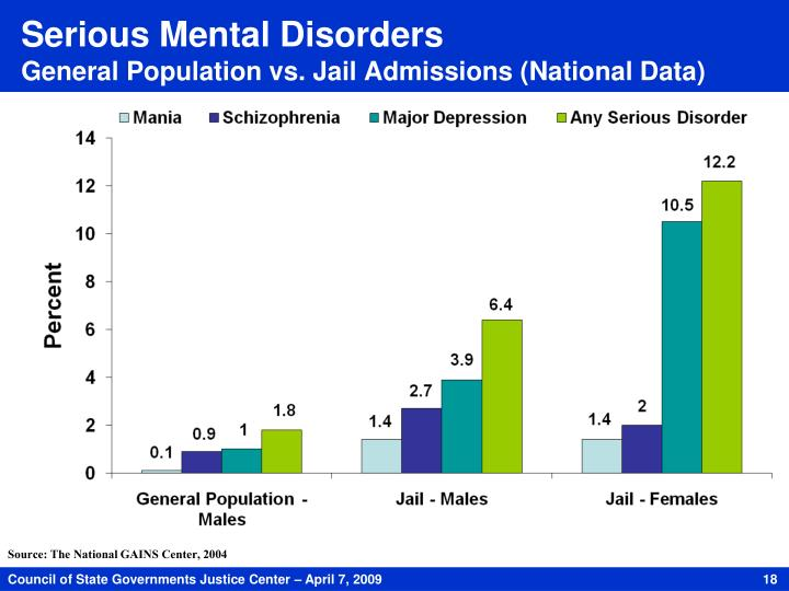 Serious Mental Disorders