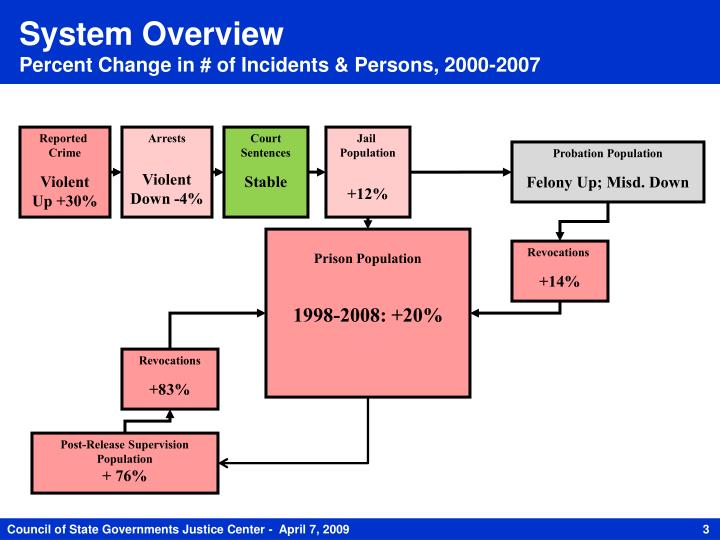 System overview percent change in of incidents persons 2000 2007
