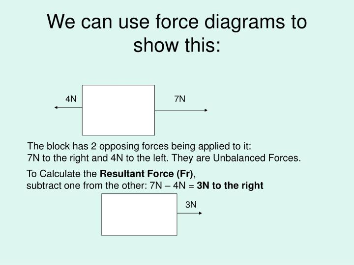 We can use force diagrams to show this: