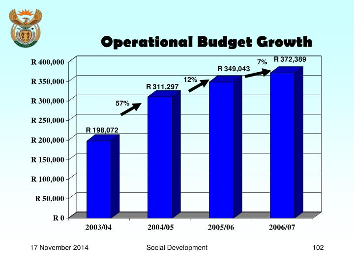 Operational Budget Growth
