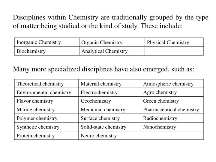 Disciplines within Chemistry are traditionally grouped by the type of matter being studied or the kind of study. These include: