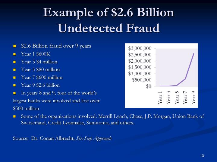 Example of $2.6 Billion Undetected Fraud