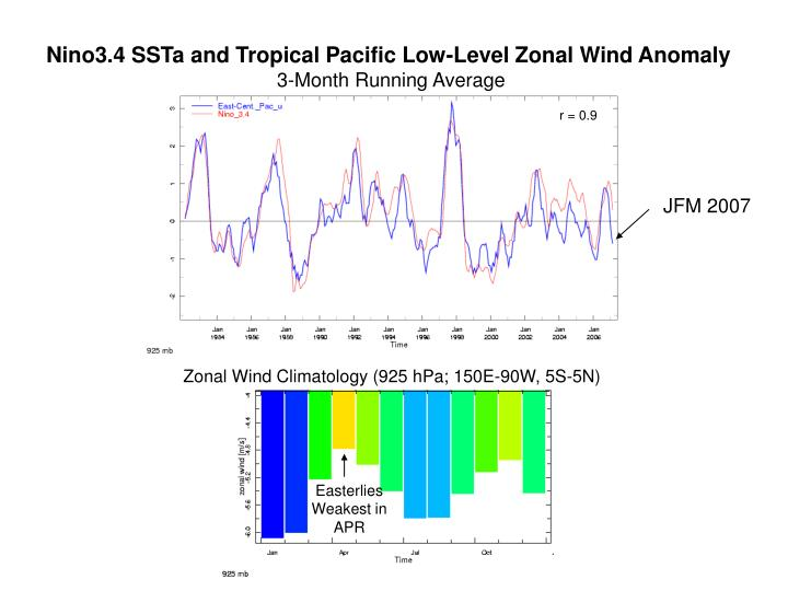 Nino3.4 SSTa and Tropical Pacific Low-Level Zonal Wind Anomaly