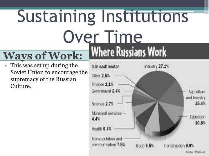 Sustaining Institutions Over Time