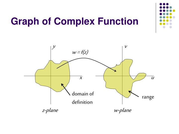 Graph of Complex Function