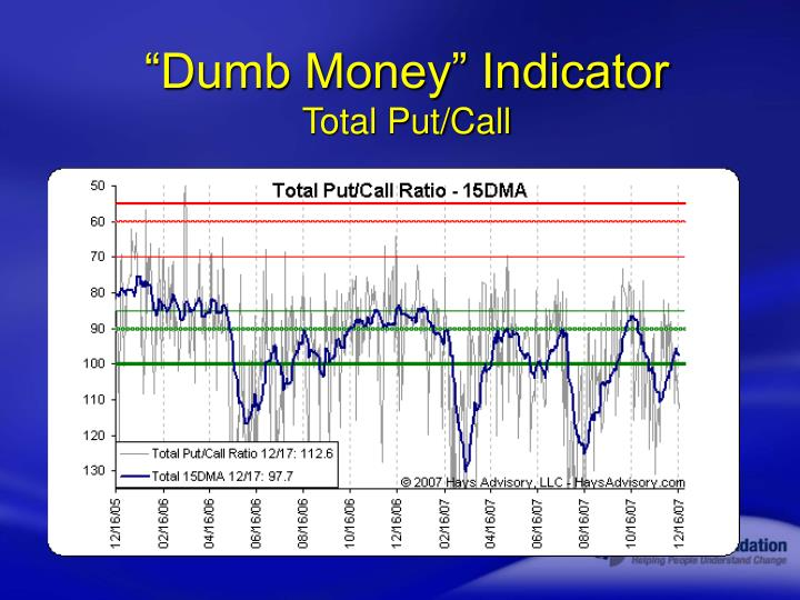 """Dumb Money"" Indicator"