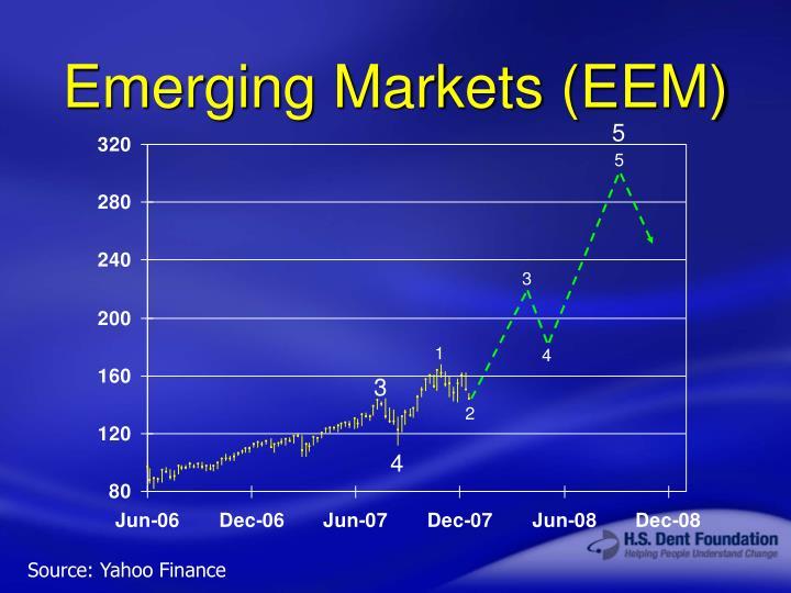 Emerging Markets (EEM)