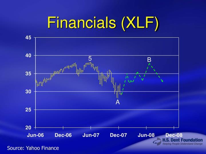 Financials (XLF)