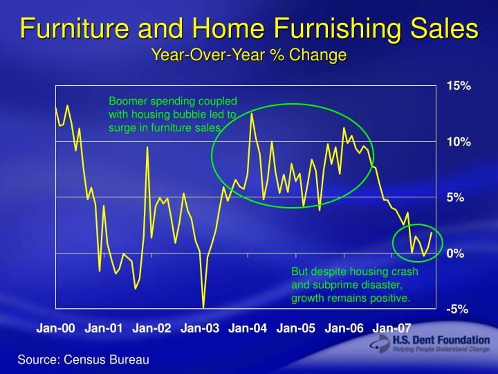 Furniture and Home Furnishing Sales
