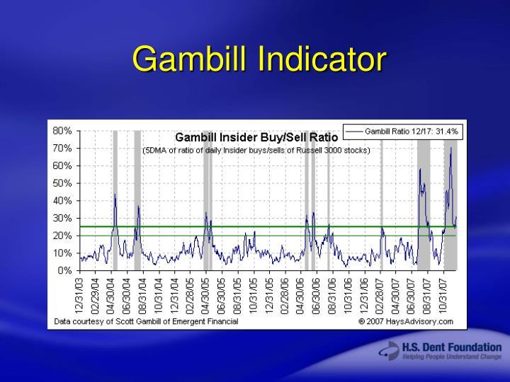 Gambill Indicator