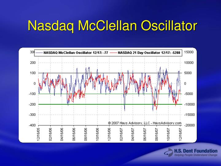 Nasdaq McClellan Oscillator