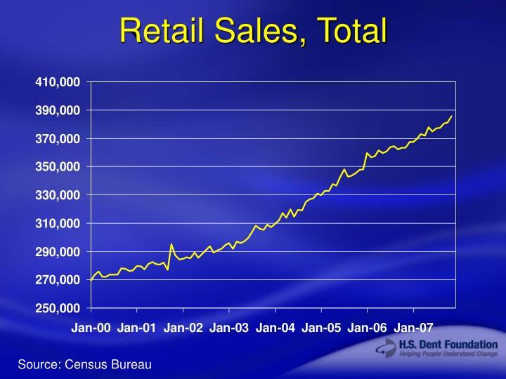 Retail Sales, Total