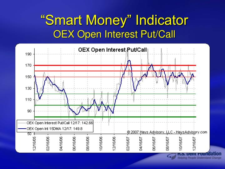 """Smart Money"" Indicator"