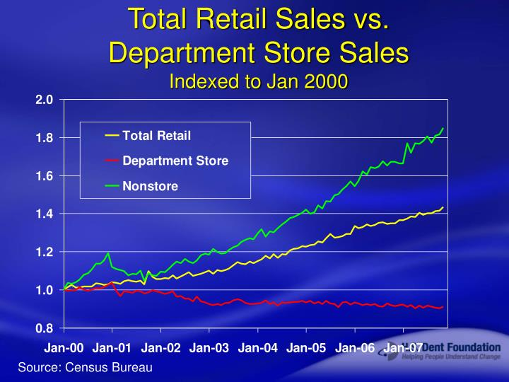 Total Retail Sales vs.
