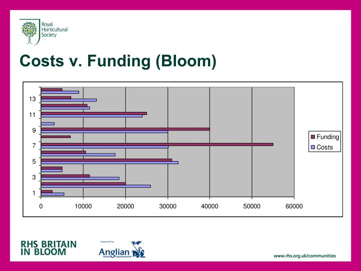 Costs v. Funding (Bloom)