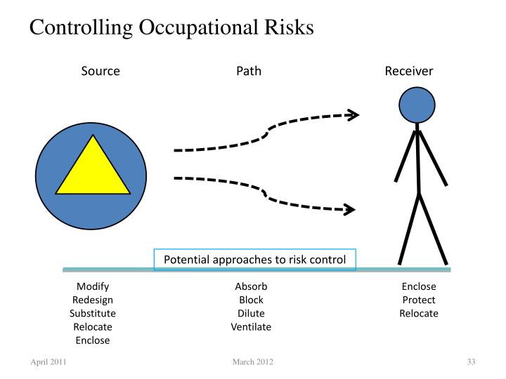 Controlling Occupational Risks