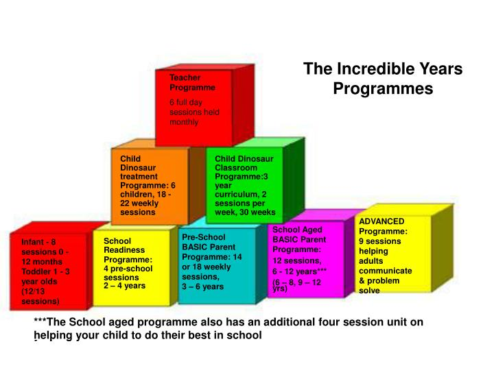 The Incredible Years Programmes
