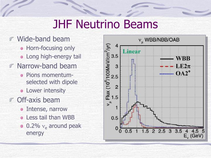 JHF Neutrino Beams