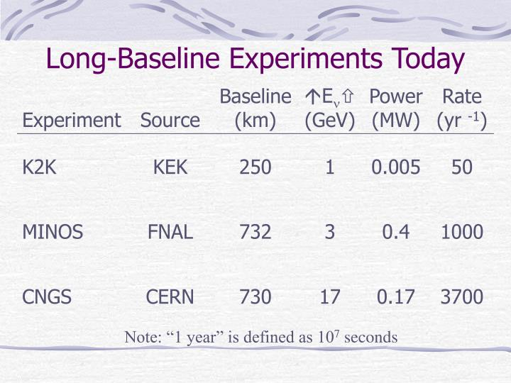 Long-Baseline Experiments Today