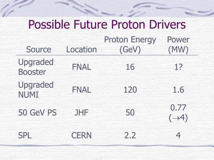 Possible Future Proton Drivers