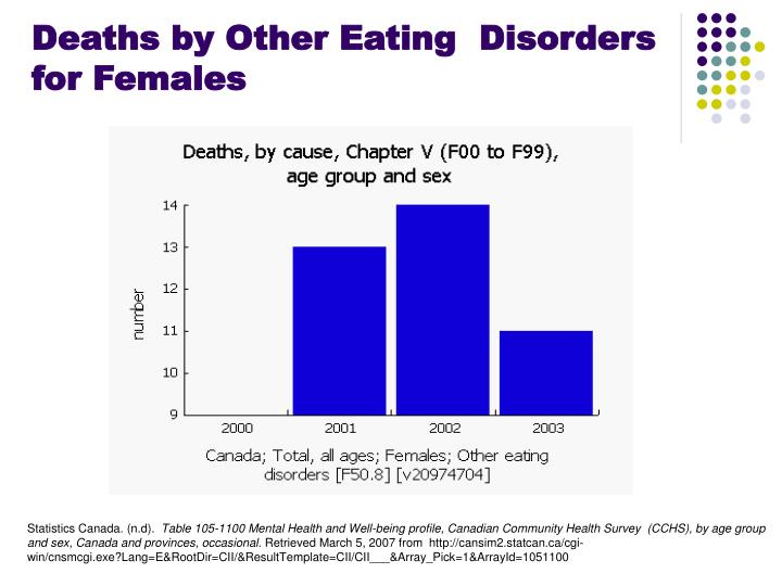 Deaths by Other Eating  Disorders for Females