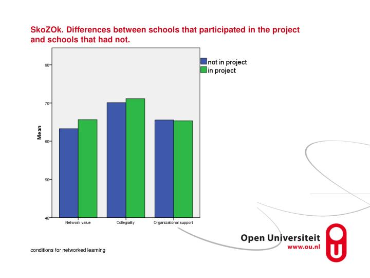 SkoZOk. Differences between schools that participated in the project and schools that had not.