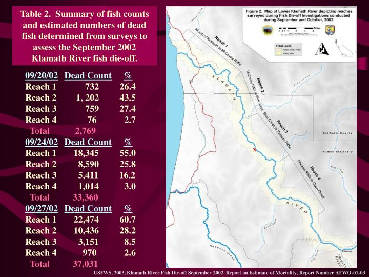Table 2.  Summary of fish counts and estimated numbers of dead fish determined from surveys to assess the September 2002 Klamath River fish die-off.