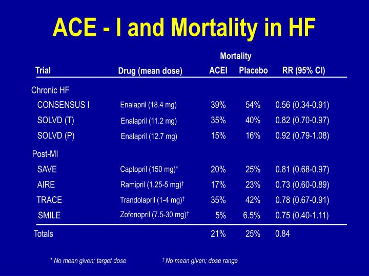 ACE - I and Mortality in HF