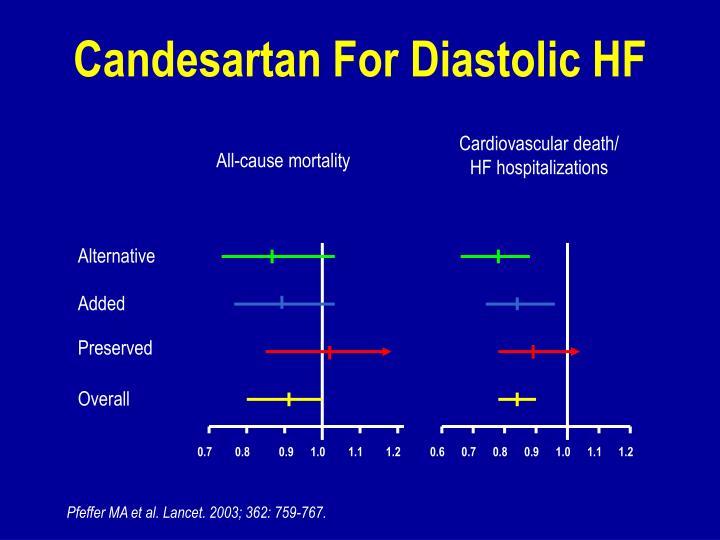 Candesartan For Diastolic HF
