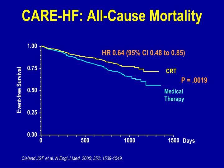 CARE-HF: All-Cause Mortality