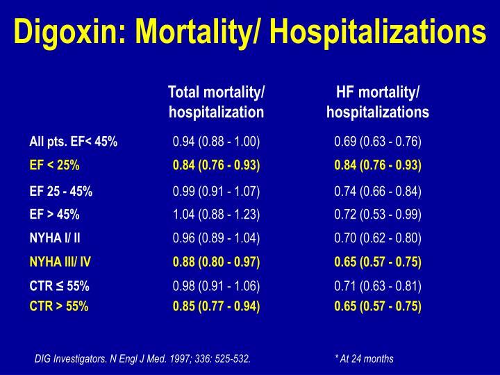 Digoxin: Mortality/ Hospitalizations