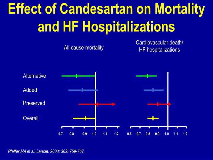 Cardiovascular death/