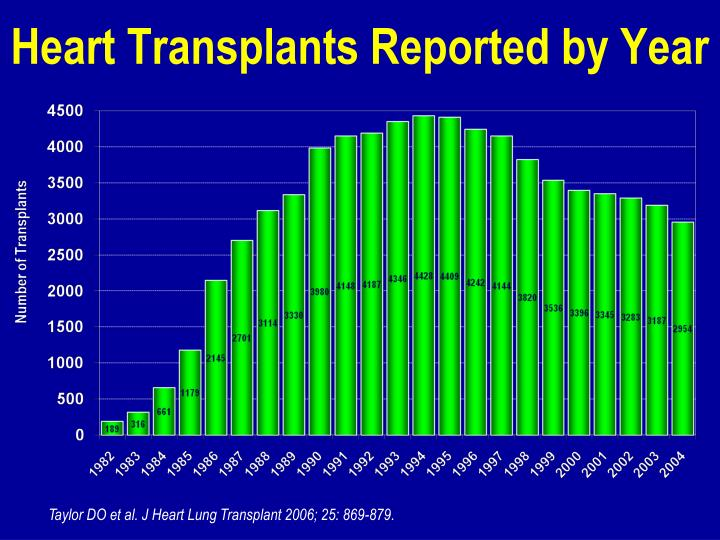 Heart Transplants Reported by Year