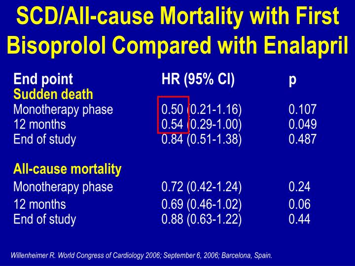 SCD/All-cause Mortality with First Bisoprolol Compared with Enalapril