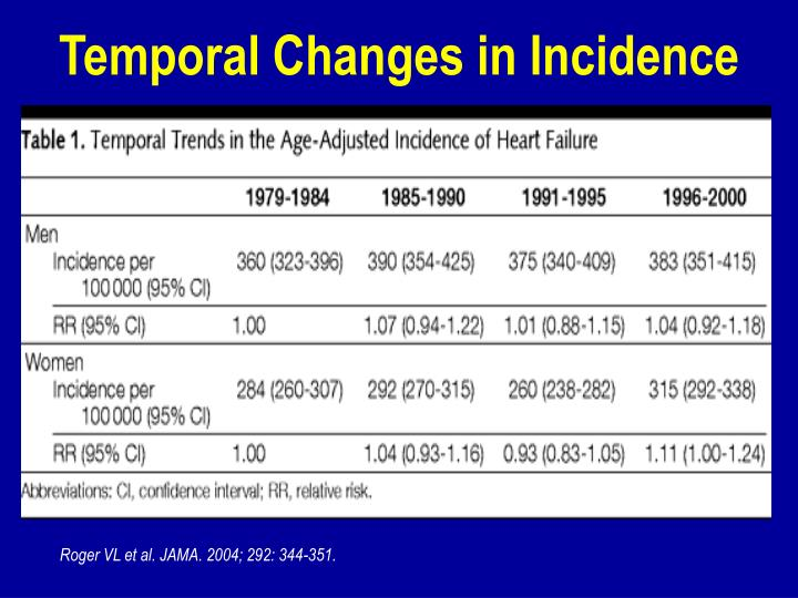 Temporal Changes in Incidence