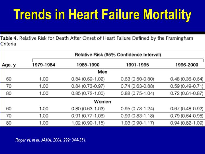 Trends in Heart Failure Mortality