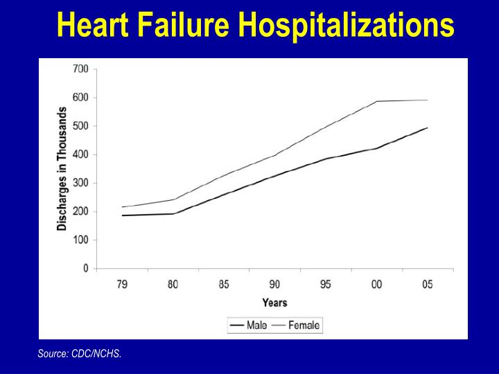 Heart Failure Hospitalizations