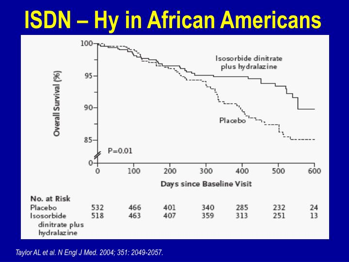 ISDN – Hy in African Americans