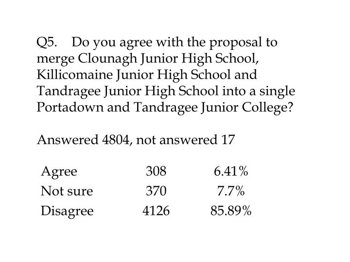 Q5.	Do you agree with the proposal to merge Clounagh Junior High School, Killicomaine Junior High School and Tandragee Junior High School into a single Portadown and Tandragee Junior College?