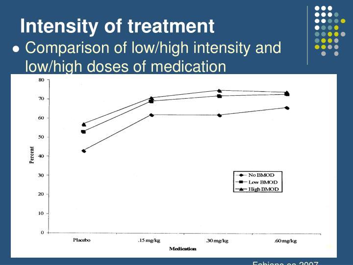 Intensity of treatment