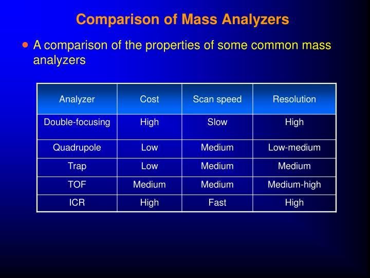Comparison of Mass Analyzers