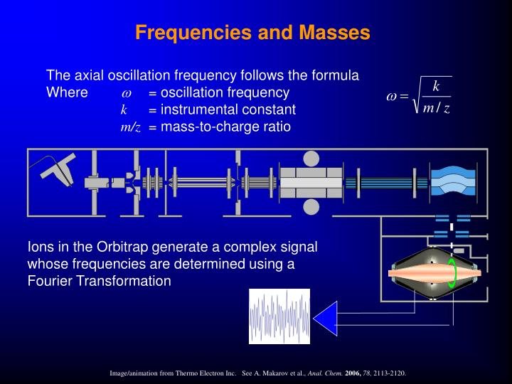 Frequencies and Masses