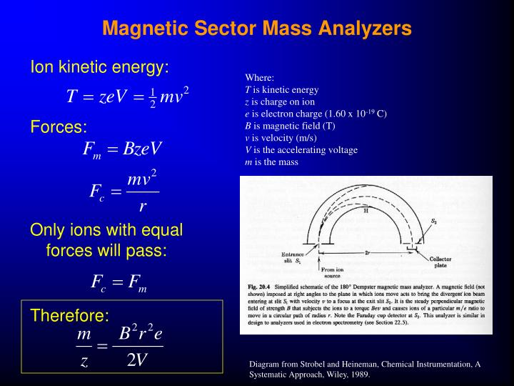 Magnetic Sector Mass Analyzers