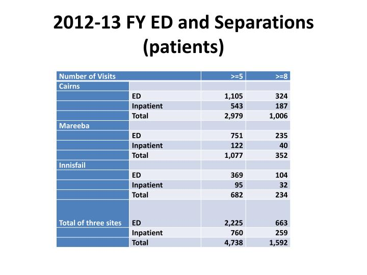 2012-13 FY ED and Separations (patients)