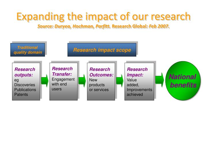 Expanding the impact of our research