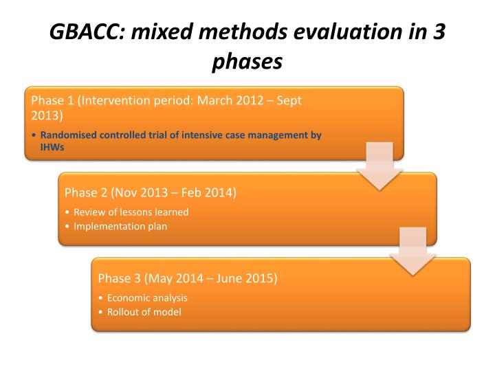 GBACC: mixed methods evaluation in 3 phases